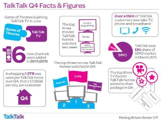 TalkTalk Group Preliminary Results FY15
